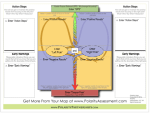 Dilemma Management with Polarity Thinking