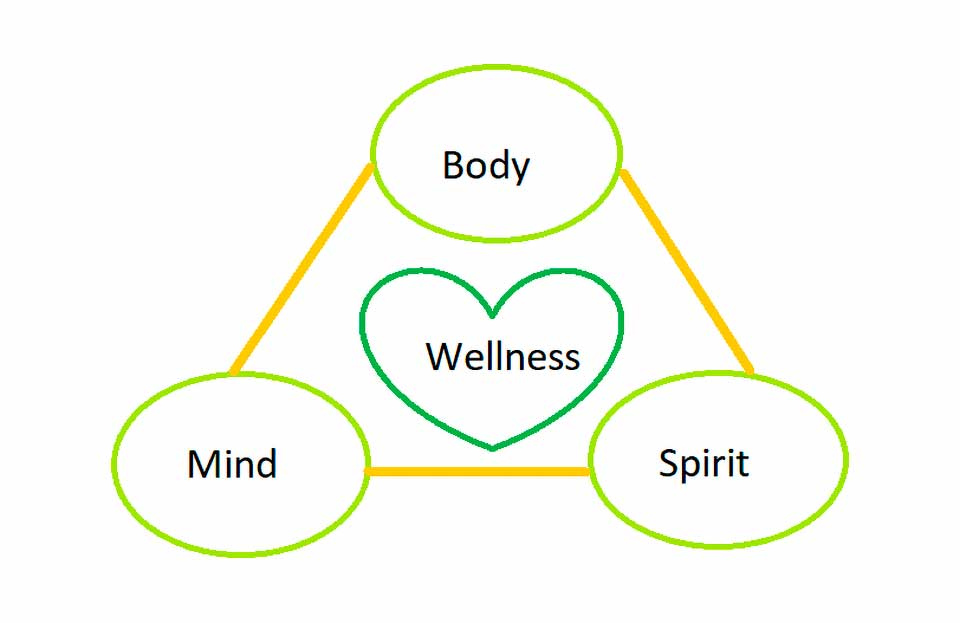 Coach Seattle Stress Management - Mind and Body